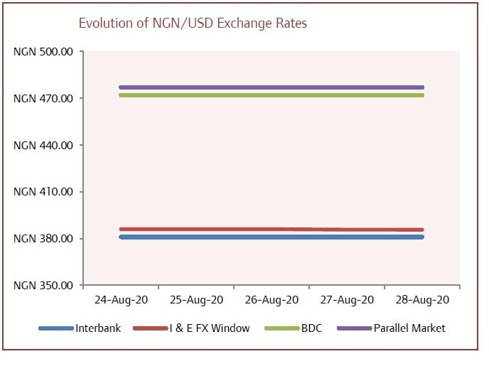 naira, Forex Market