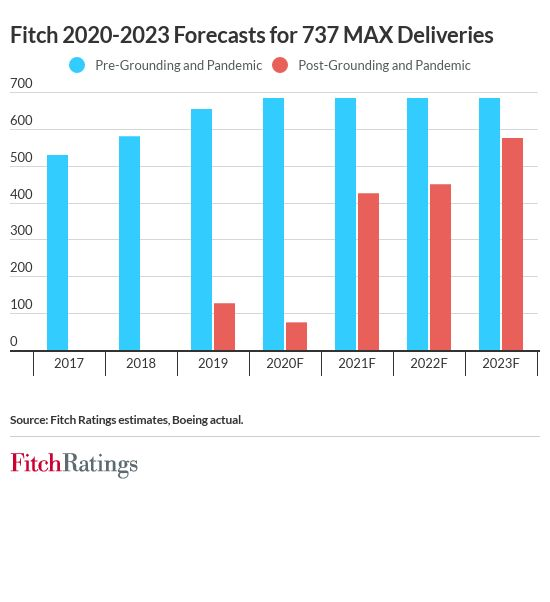 Boeing 737 MAX Return and Backlog Risks Remain