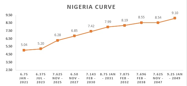 Naira Weakens As The CBN Opens Another Investigation Into Corporates' FX Dealings - Brand Spur