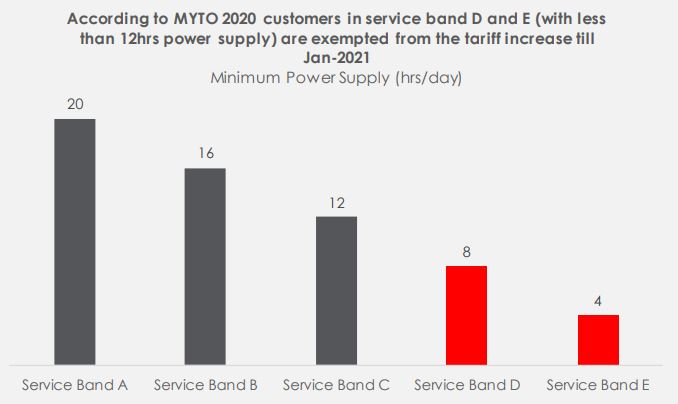 Nigeria Electricity Supply Industry: Transitioning into a service-reflective tariff market - Brand Spur