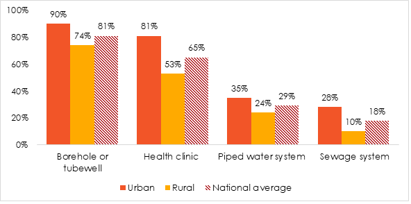 Nigerian Government doing a poor job on water/sanitation and health care, citizens say.