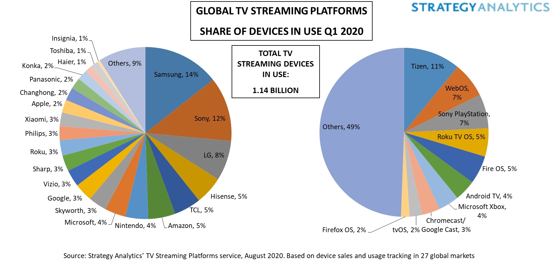 Samsung Leads As Global TV Streaming Device Population Reaches 1.1 Billion