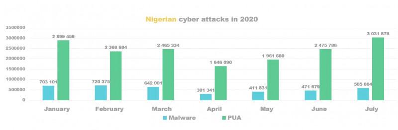 Nigerian cyber attacks