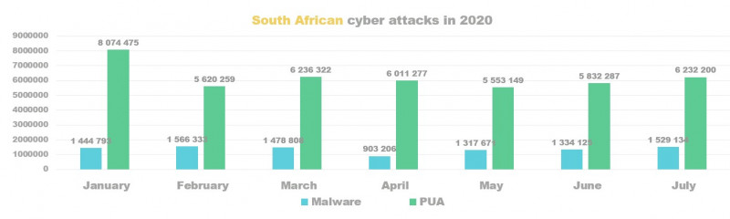 South Africa cyber attacks