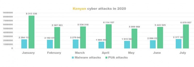 Kenya cyber attacks