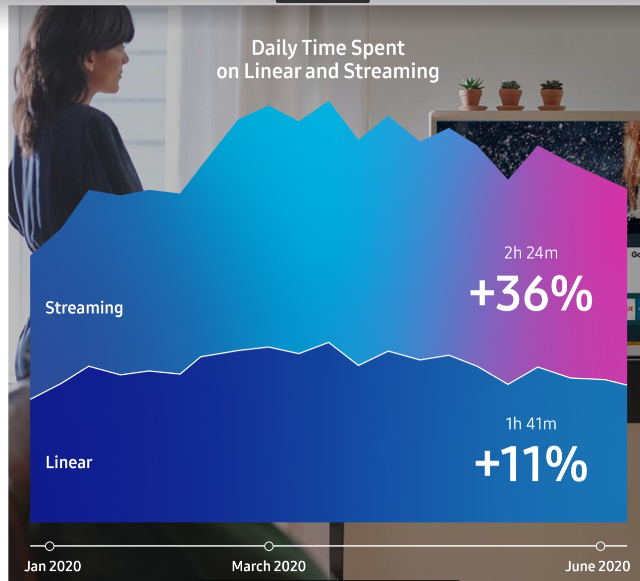 Streaming overtakes linear TV viewing for first time - Samsung report