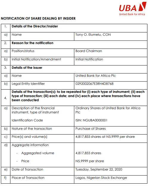 Tony Elumelu Adds 4.81m UBA Shares to his holdings Brandspurng