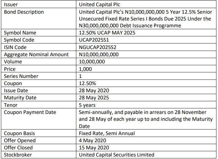 United Capital Plc lists N10BN Bond on NSE