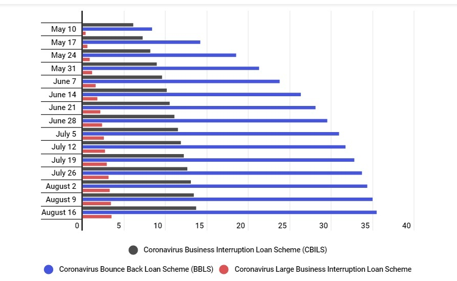 UK Businesses Borrow £52.6bn to Survive the COVID-19 CrisisBrandspurng