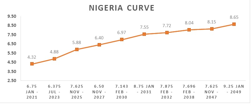 CBN OMO Auction Rates Remain Unchanged Despite Heavy Demand Brandspurng