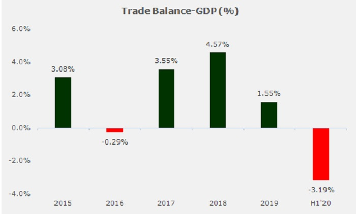 Nigeria Q2'20 Trade Report - Foreign trade flows down 12% in H1, deficit widest since 2015 - Brand Spur