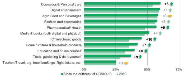 COVID-19 has changed online shopping forever, survey shows Brandspurng