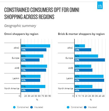 Covid-19 Has Flipped the Value Proposition of Omnichannel Shopping For Constrained Consumers Brandspurng