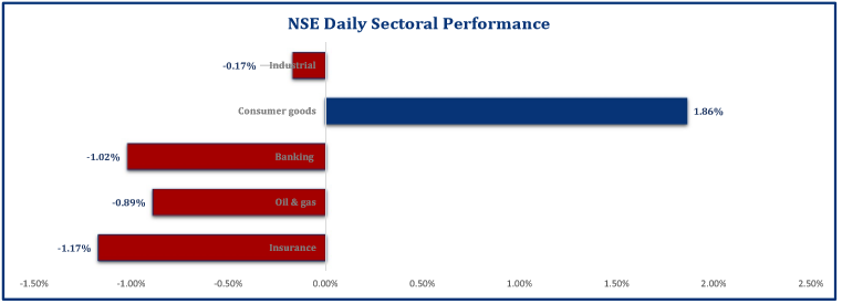 Equities Market Remain flat amid nationwide unrest Brandspurng