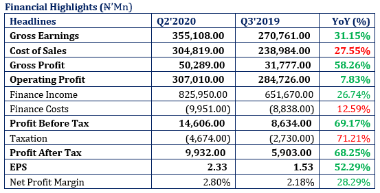 Flour Mills Shows an Impressive Topline Performance…Revenue Up by 31.15%