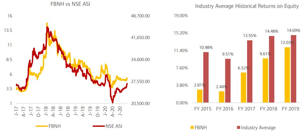 Gains on Investment Securities Boosts FBNH Profitability