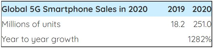 Global 5G Smartphone Sales Will Hit 250 Million in 2020 Brandspurng
