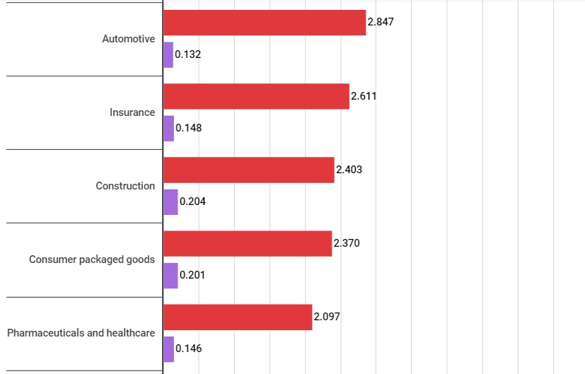 Global Life & Health Insurance Top Industry by Revenue in 2020 at $4.4 Trillion