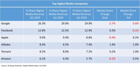 Google's Share of Global Digital Media Revenues Declined By 2.7% in Q2 To A Six-Year Low