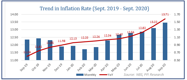 Headline Inflation Ticked up by 49 bps to 13.71% in September