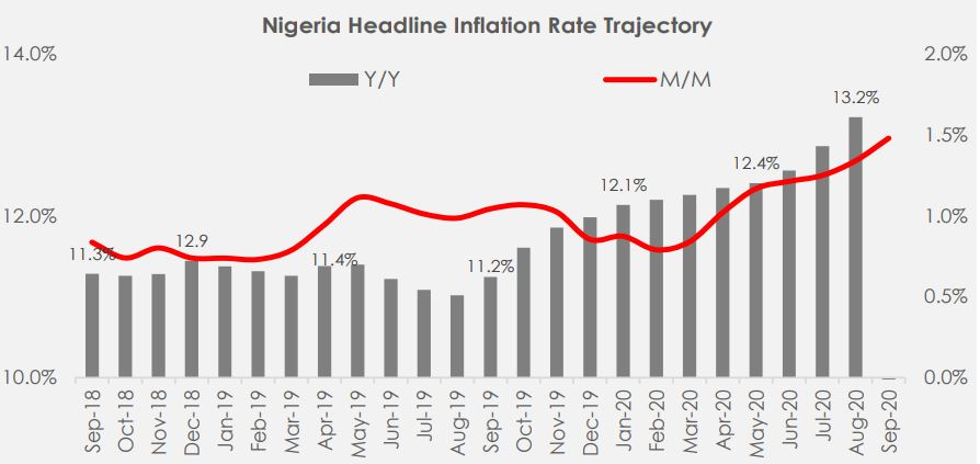 Headline inflation rate jumps to 13.71% in September-2020 Brandspurng