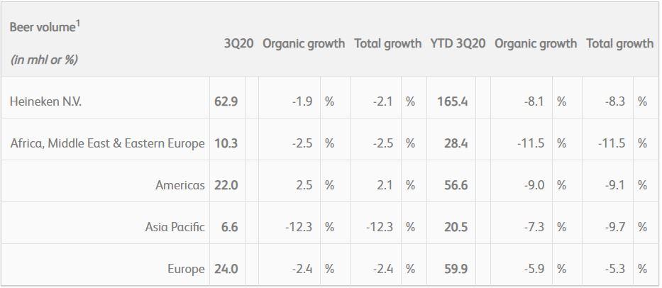 Heineken reports net profit down 76 percent in Q3, premium portfolio grew by more than half in Nigeria