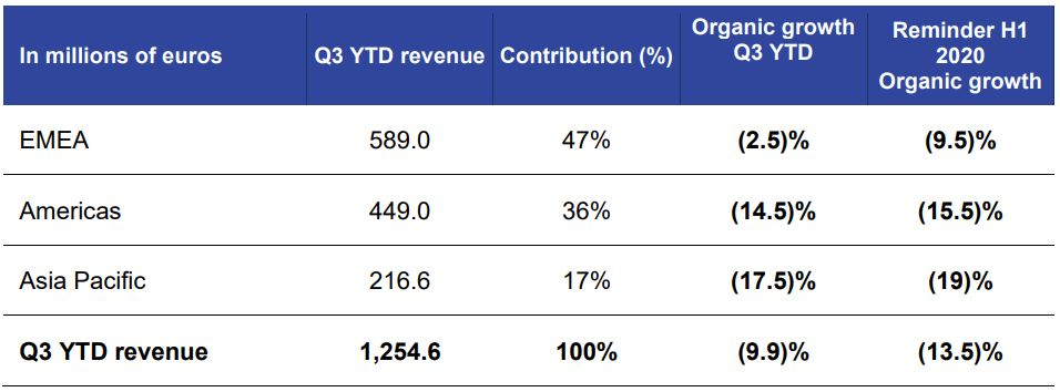 IPSOS revenue drops by 6.2% to €468.6 million in Q3 Brandspurng