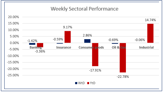 Investors remained resilient amid Nationwide Unrest…Market up by 13 bps