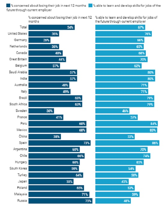 Job loss is a concern for half of workers across the world