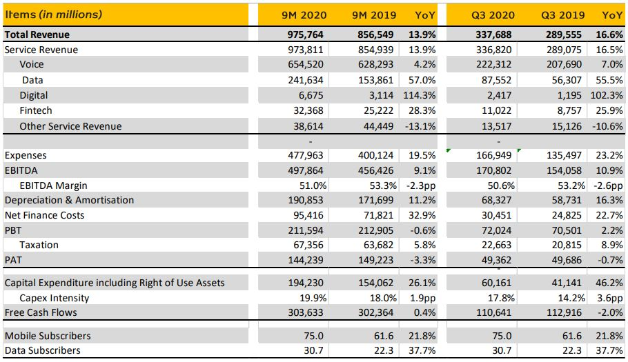 MTN Nigeria posts 3.3% decline in profit after tax in Q3 results