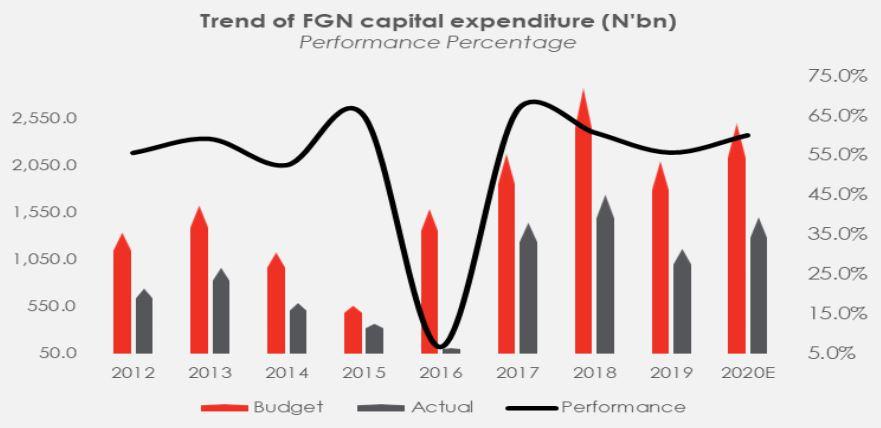 Nigeria's 2021 Proposed Budget: Realistic or Optimistic?