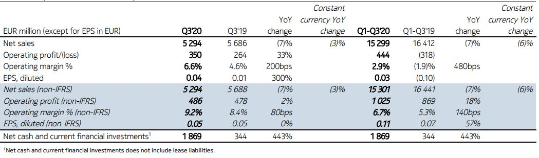 Nokia reports Solid margin and free cash flow; net sales decline primarily due to services inQ3 Results