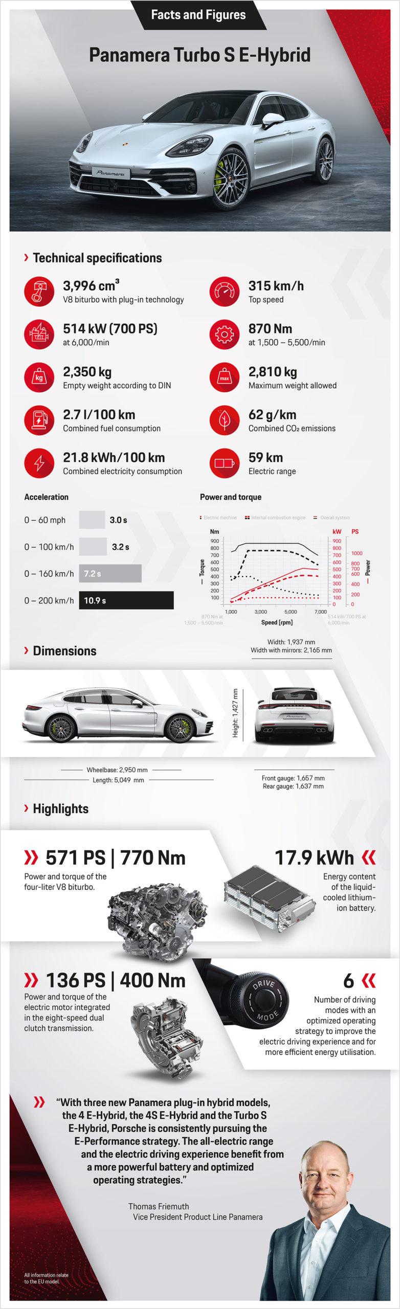 Porsche launches new Panamera models