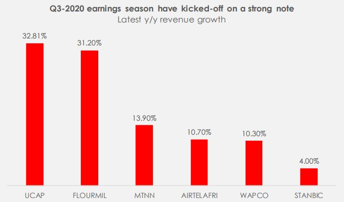 Q3-2020 Earnings brandspurng Reflecting the state of the economy.