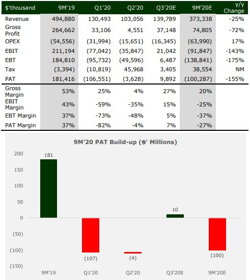 Q3'20 Earnings Preview brandspurng Seplat - Oil price recoveries to cushion Q3 turnover