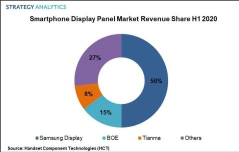 Samsung Display Captures 50% Revenue Share to Lead the Smartphone Display Panel Market in H1 2020