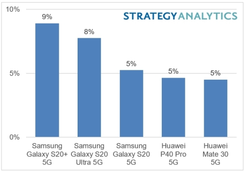 Samsung Galaxy S20+ 5G is World's No.1 5G Smartphone Model by Revenue in H1 2020