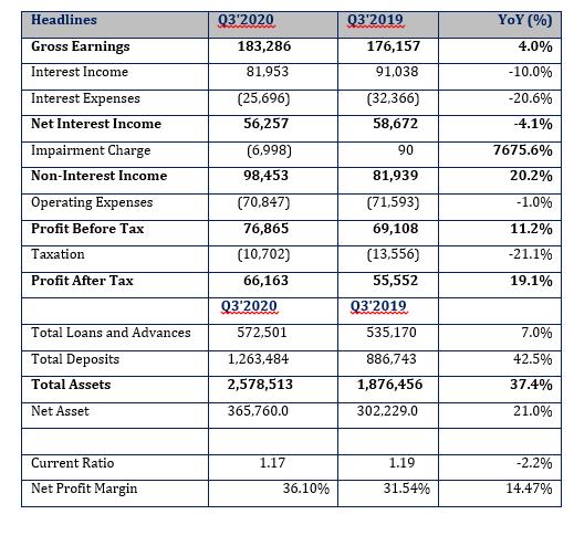 Stanbic IBTC's Gross Earnings Improves Despite Weak Macroeconomic Environment Brandspurng