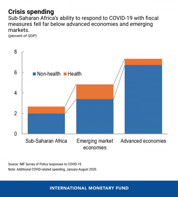 Sub-Saharan Africa's Difficult Road to Recovery