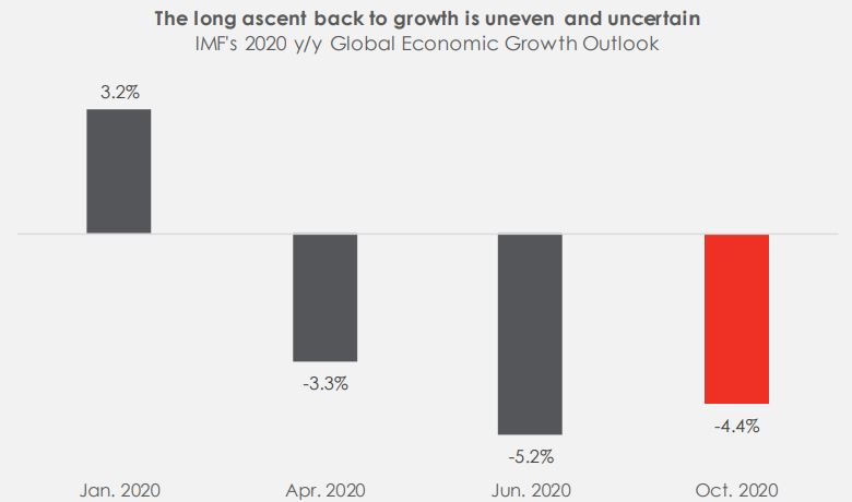 Summarizing IMF's outlook on global economy in 2020 and beyond Brandspurng