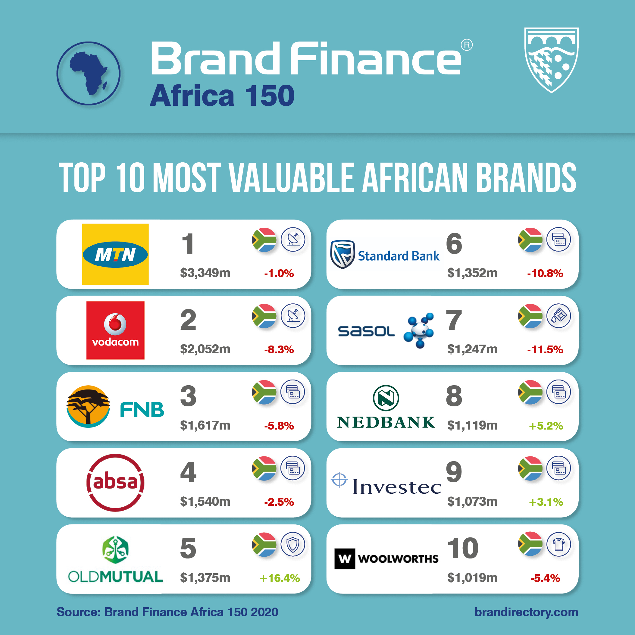 Top African Brands Could Lose up to US$60 Billion from COVID-19 brandspurng