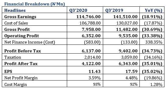 11PLC Revenue Declined by 18.91% in Q3-2020 following Oil Price Crisis