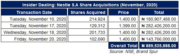 Again, Nestle's parent company acquires additional shares of Nestle Nigeria worth ₦143million