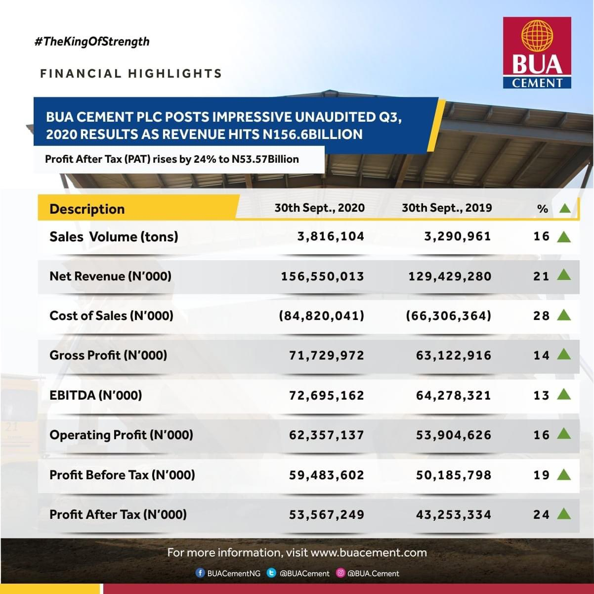 BUA Cement Posts Impressive Q3, 2020 Financial Results As Revenue Hits N156.6Bn