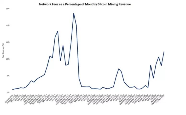 Bitcoin Miners Rake in $353 Million in October 2020 Revenue