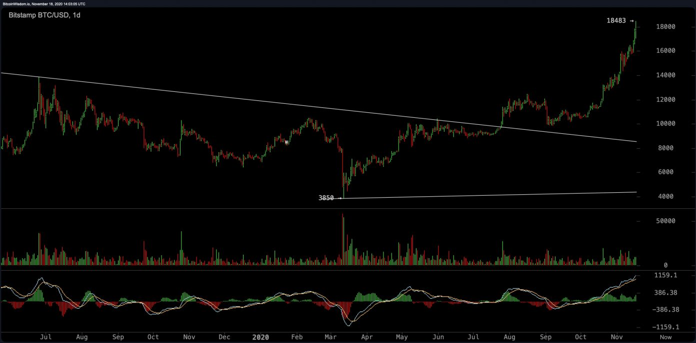 Bitcoin Touches $18K, Crypto Asset Looks to Smash All-Time High, ETH Price Could Spike 20x Brandspurng1