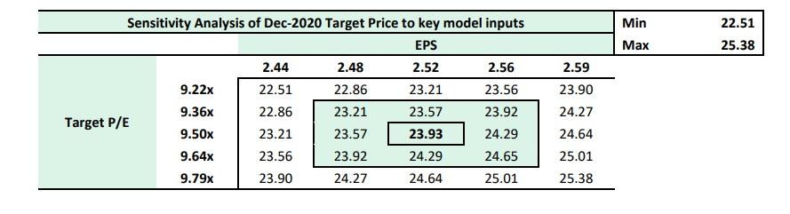 CAP Plc Stellar Q3 Performance Pushes Topline by 3.67% in 9M:2020 - Brand Spur