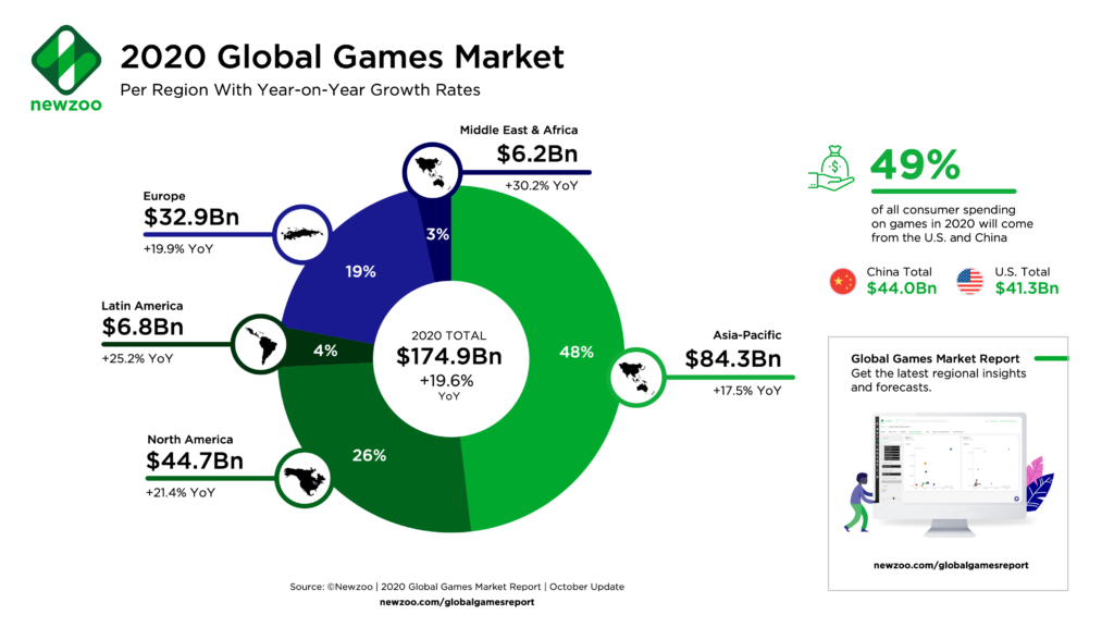 COVID-19 Adds $15 Bn to Games Market, Engagement Skyrockets Brandspurng