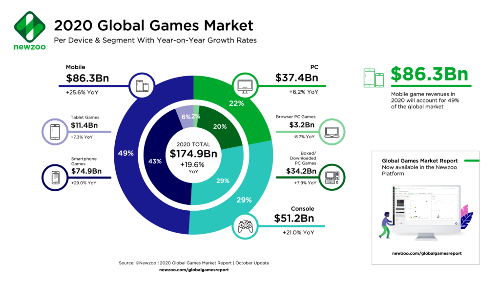 COVID-19 Adds $15 Bn to Games Market, Engagement Skyrockets Brandspurng1