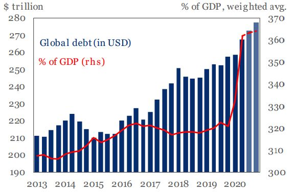 COVID-19 Response Drives $15 Trillion Surge In Global Debt, Set To Hit 365% of GDP By End Of 2020
